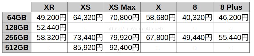 au-iPhoneアップグレードプロプラムiPhoneお得割価格