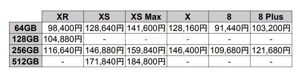 au-iPhone価格一覧2018年10月②