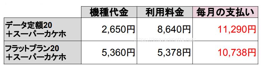 au-iPhone毎月割と料金比較