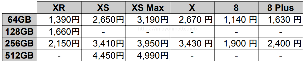 au-iPhone毎月割と機種月額料金
