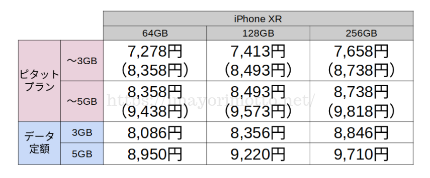 au-iPhoneXR3・5GB料金