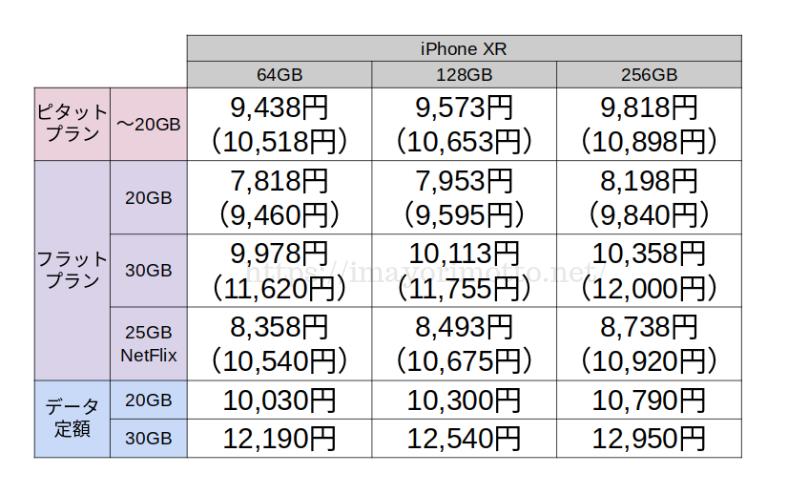 auiPhoneXR20GB30GBプラン料金