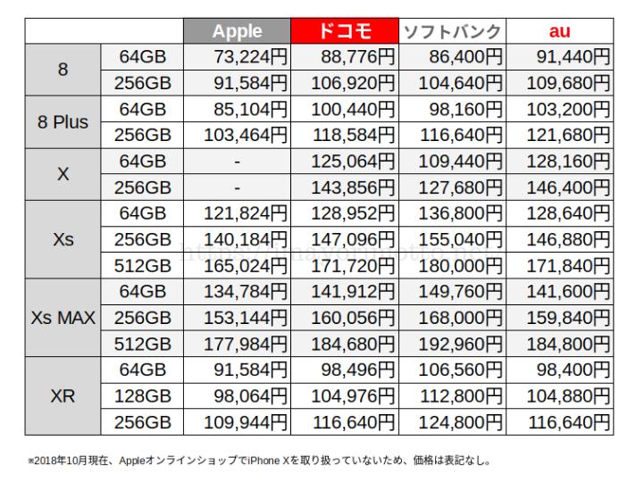 iPhone比較価格キャリア別